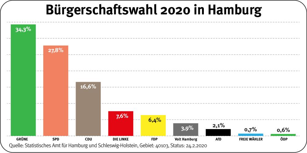 Bürgerschaftswahl 2020